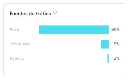 Fuentes de tráfico de los videos de TikTok